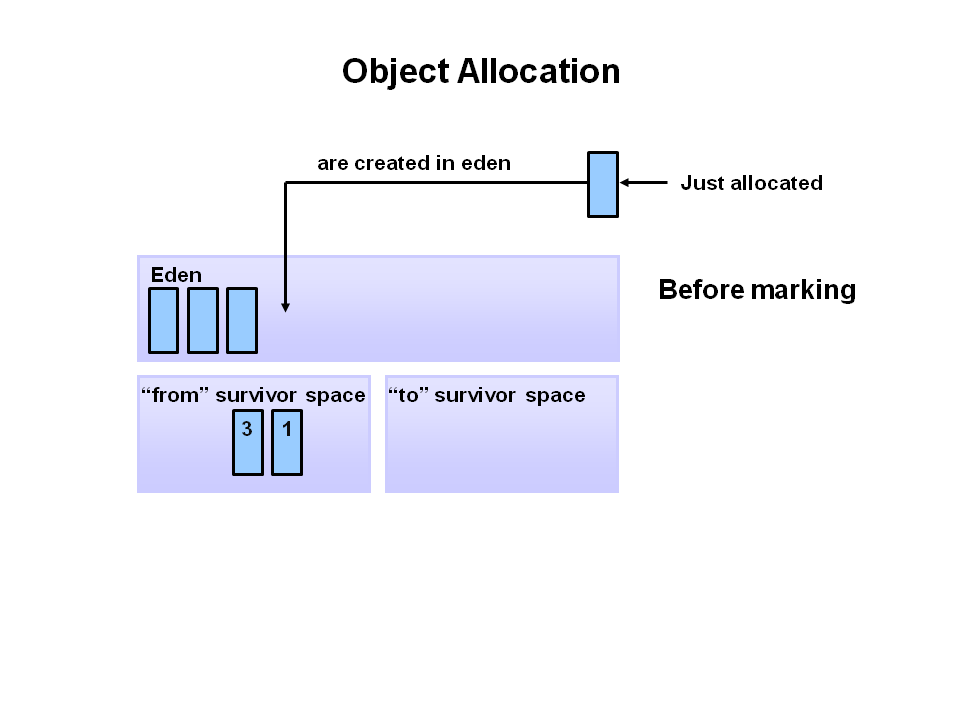 object-allocation